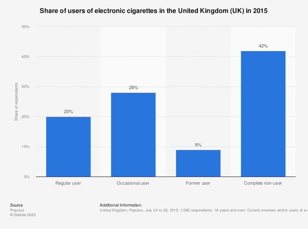 Statistic: Share of users of electronic cigarettes in the United Kingdom (UK) in 2015 | Statista
