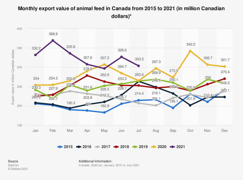 Statistic: Monthly export value of animal feed in Canada from 2015 to 2019 (in million Canadian dollars)*  | Statista