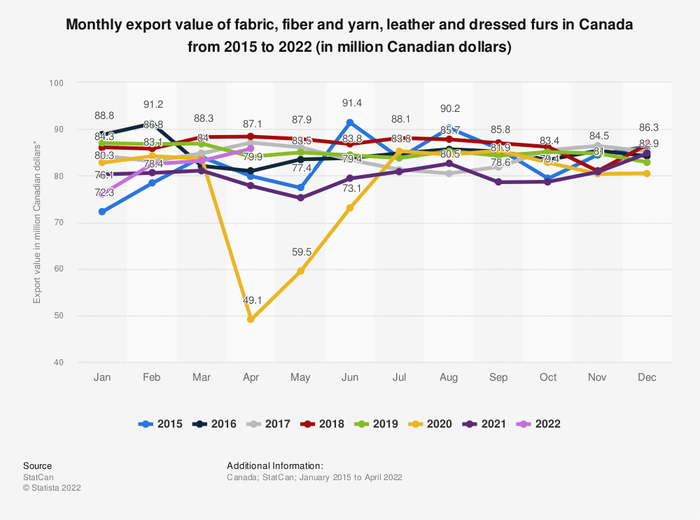 Statistic: Monthly export value of fabric, fiber and yarn, leather and dressed furs in Canada from 2015 to 2019 (in million Canadian dollars)   Statista