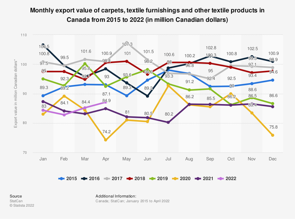 Statistic: Monthly export value of carpets, textile furnishings and other textile products in Canada from 2014 to 2019 (in million Canadian dollars)*  | Statista