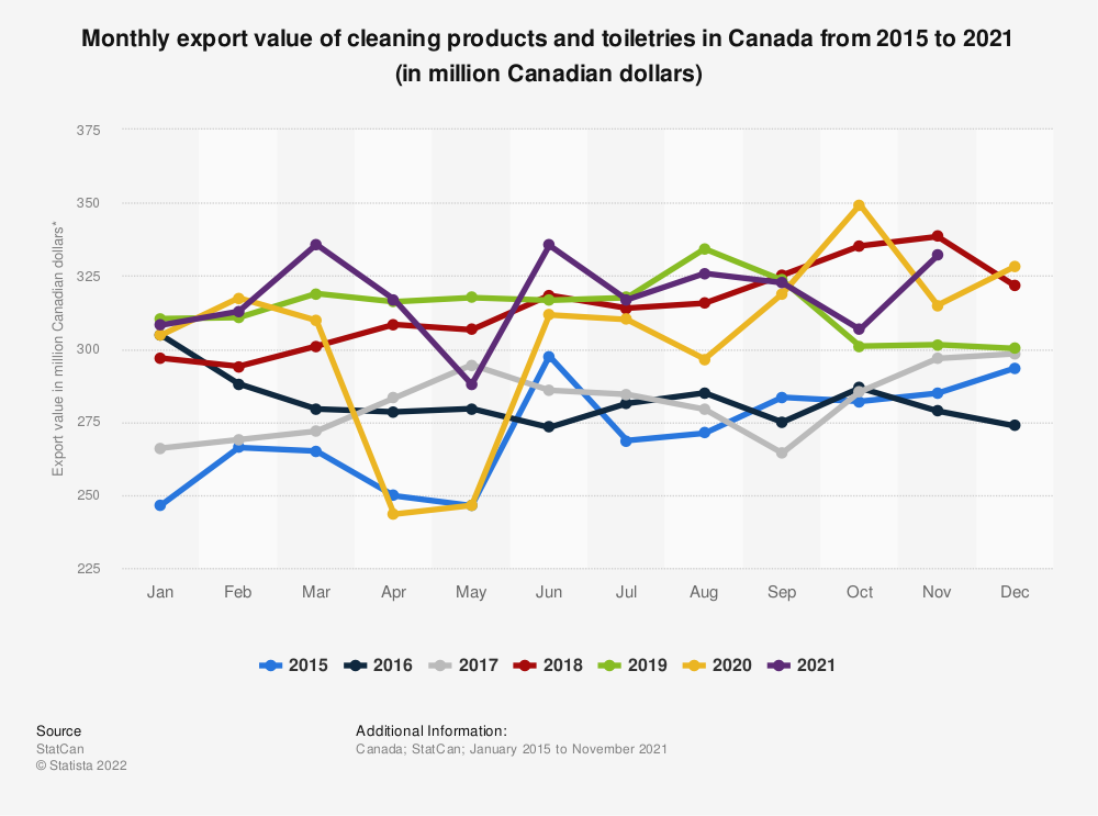 Statistic: Monthly export value of cleaning products and toiletries in Canada from 2015 to 2018 (in million Canadian dollars)*  | Statista