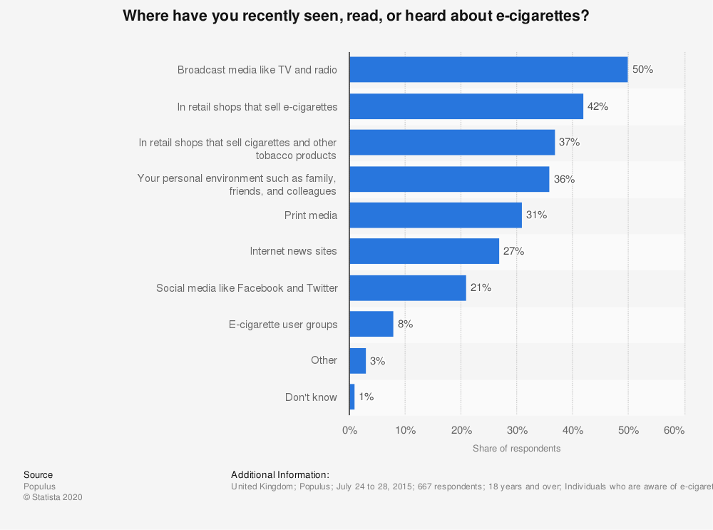 Statistic: Where have you recently seen, read, or heard about e-cigarettes? | Statista