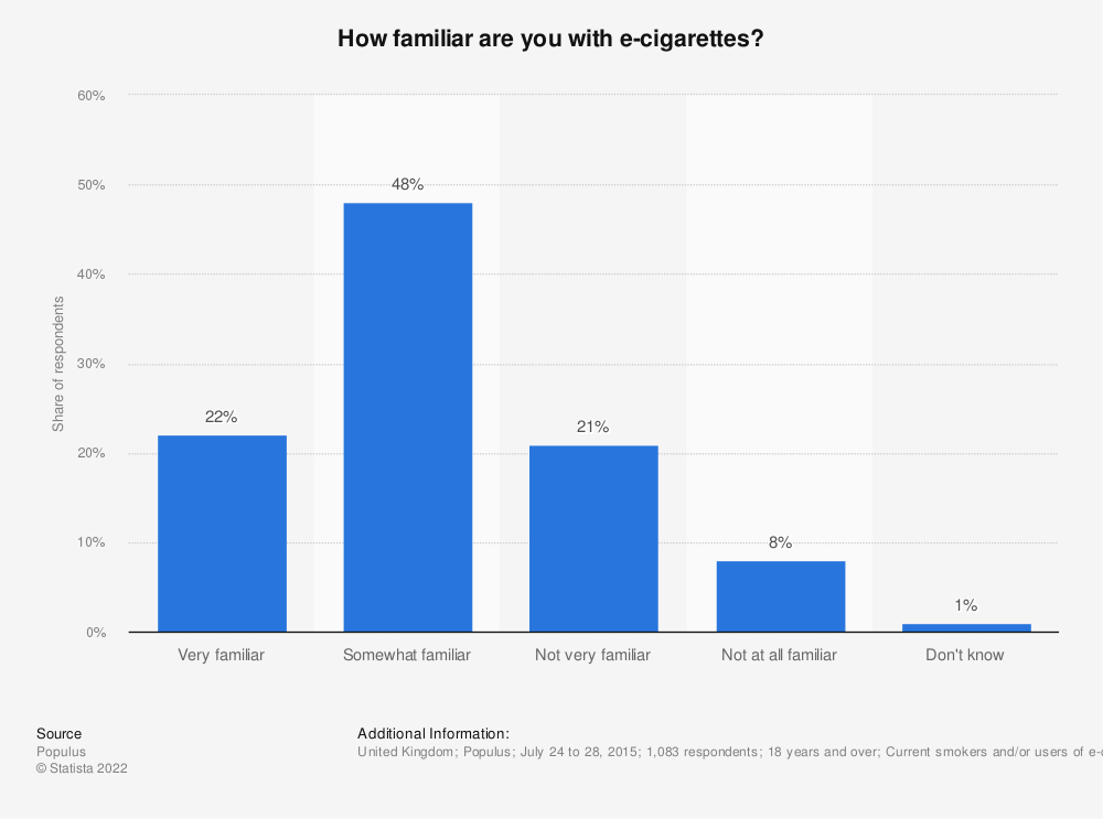 Statistic: How familiar are you with e-cigarettes? | Statista