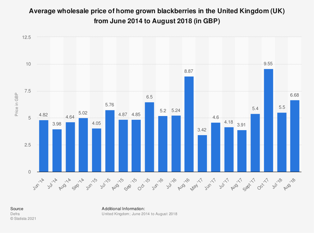Statistic: Average wholesale price of home grown blackberries in the United Kingdom (UK) from June 2014 to August 2018 (in GBP) | Statista
