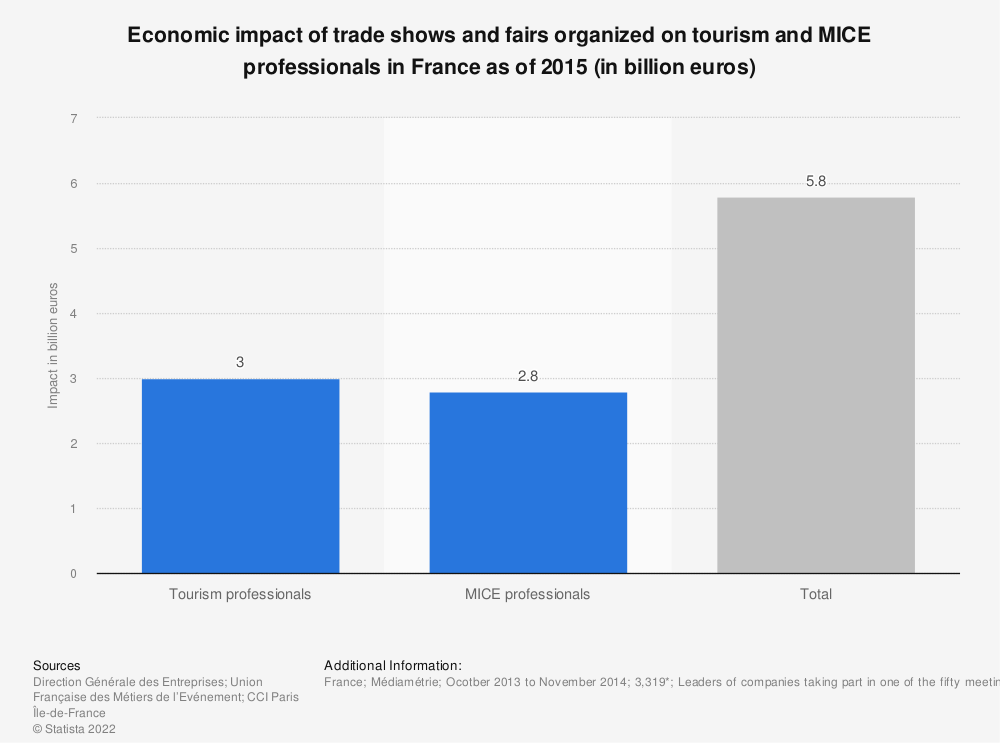 Statistic: Economic impact of trade shows and fairs organized on tourism and MICE professionals in France as of 2015 (in billion euros)  | Statista