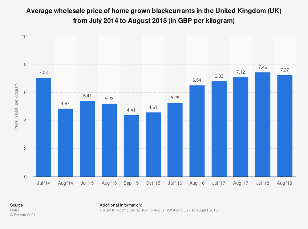 Statistic: Average wholesale price of home grown blackcurrants in the United Kingdom (UK) from July 2014 to August 2018 (in GBP per kilogram) | Statista