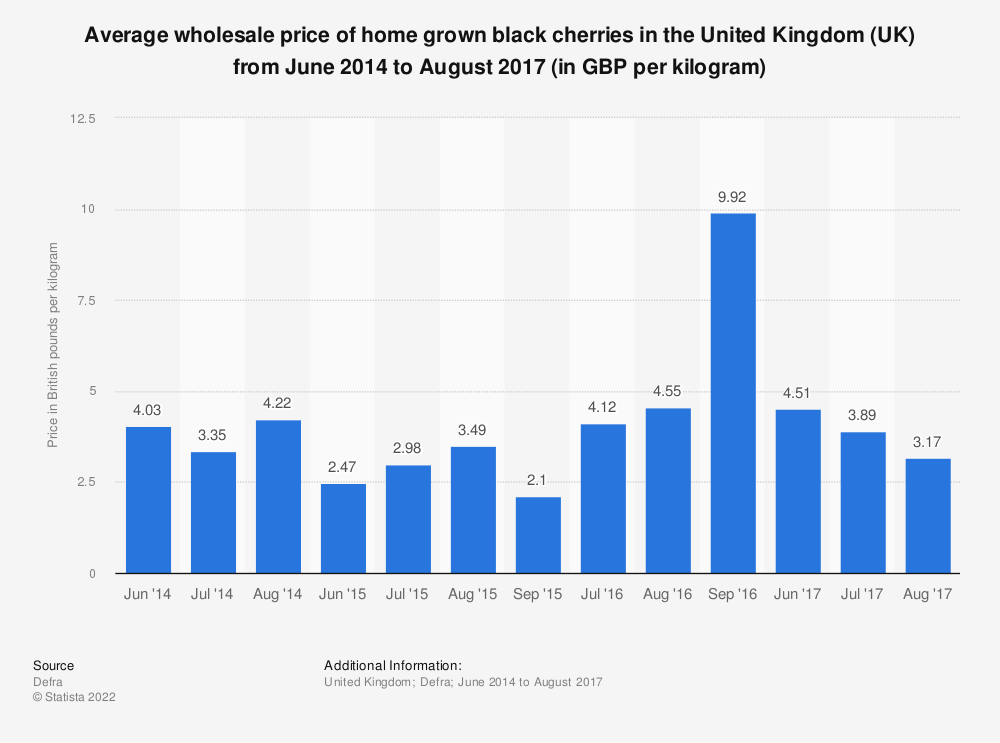 Statistic: Average wholesale price of home grown black cherries in the United Kingdom (UK) from June 2014 to August 2017 (in GBP per kilogram) | Statista