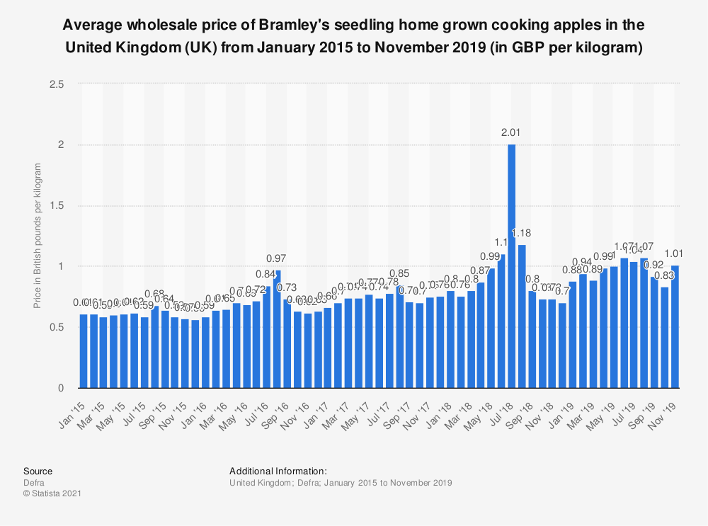 Statistic: Average wholesale price of Bramley's seedling home grown cooking apples in the United Kingdom (UK) from January 2015 to March 2018 (in GBP per kilogram) | Statista