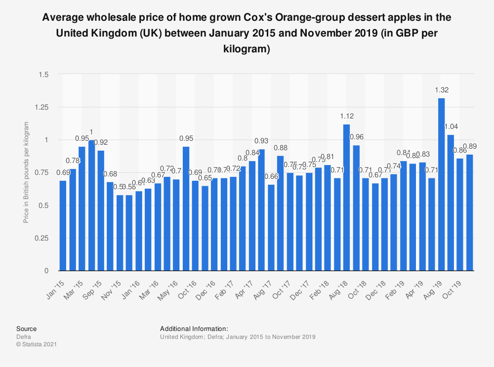 Statistic: Average wholesale price of home grown Cox's Orange-group dessert apples in the United Kingdom (UK) between January 2015 and February 2018 (in GBP per kilogram) | Statista