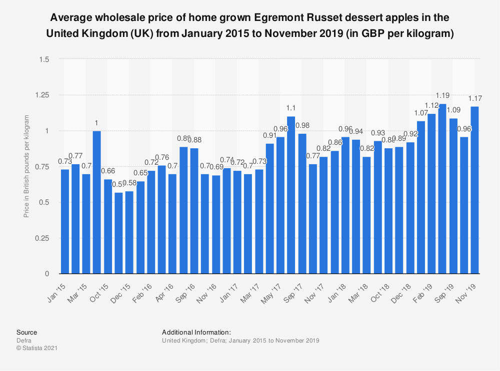 Statistic: Average wholesale price of home grown Egremont Russet dessert apples in the United Kingdom (UK) from January 2015 to March 2018 (in GBP per kilogram)   Statista