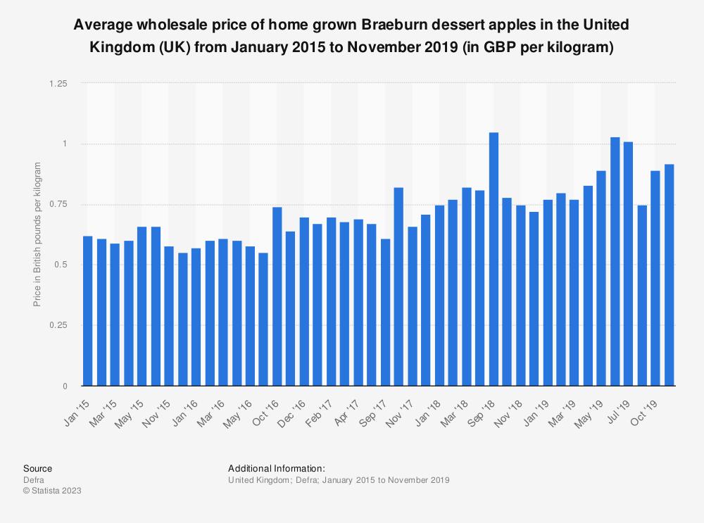 Statistic: Average wholesale price of home grown Braeburn dessert apples in the United Kingdom (UK) from January 2015 to November 2019 (in GBP per kilogram) | Statista