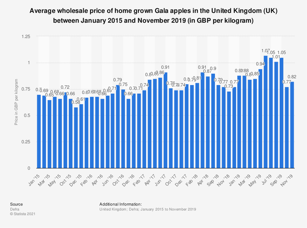 Statistic: Average wholesale price of home grown Gala apples in the United Kingdom (UK) between January 2015 and March 2018 (in GBP per kilogram) | Statista