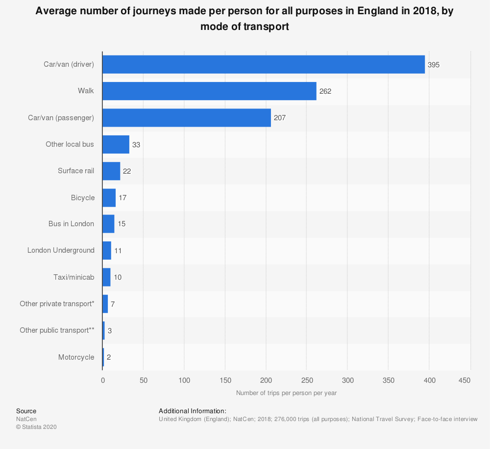Statistic: Average number of journeys made per person for all purposes in England in 2018, by mode of transport | Statista