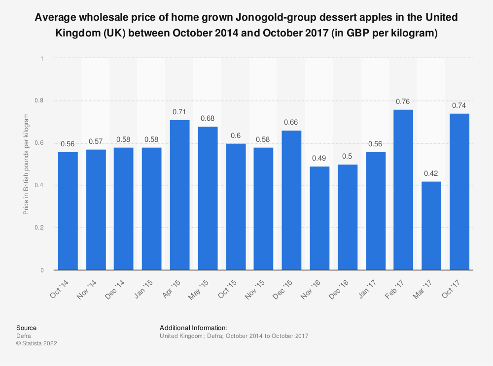 Statistic: Average wholesale price of home grown Jonogold-group dessert apples in the United Kingdom (UK) between October 2014 and October 2017 (in GBP per kilogram) | Statista