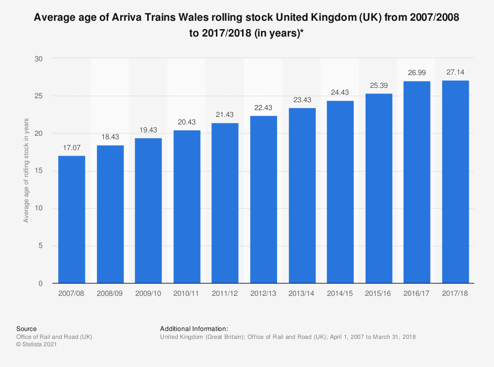 Statistic: Average age of Arriva Trains Wales rolling stock United Kingdom (UK) from 2007/2008 to 2016/2017 (in years)* | Statista