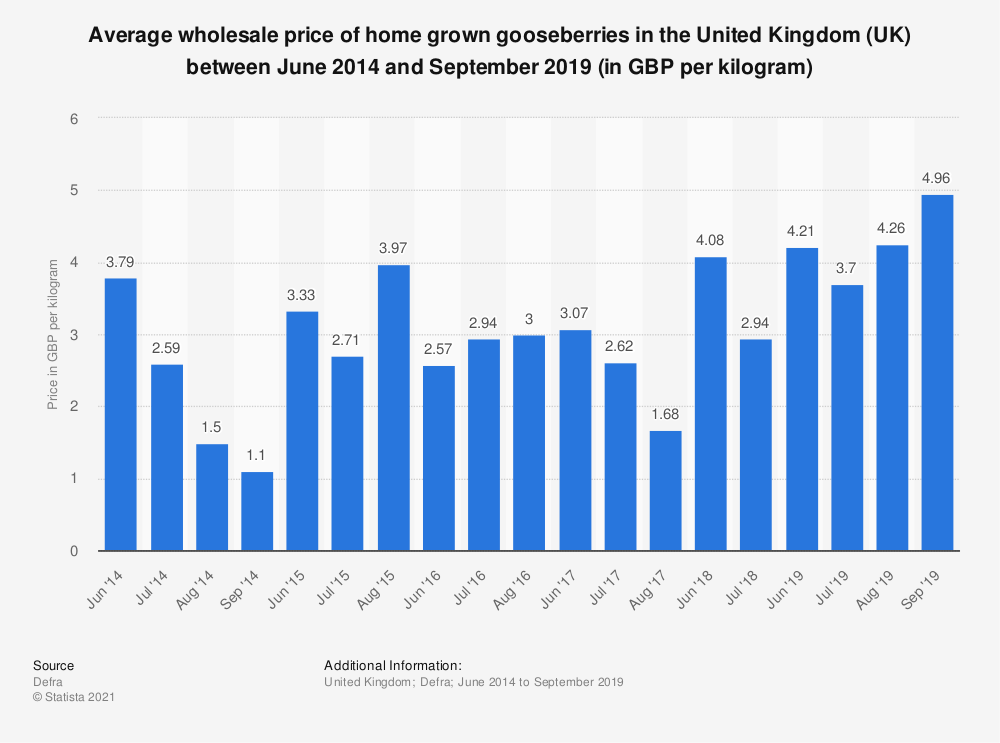 Statistic: Average wholesale price of home grown gooseberries in the United Kingdom (UK) between June 2014 and August 2017 (in GBP per kilogram) | Statista