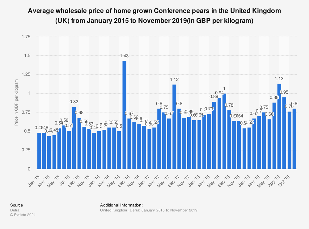 Statistic: Average wholesale price of home grown Conference pears in the United Kingdom (UK) from January 2015 to March 2018 (in GBP per kilogram) | Statista