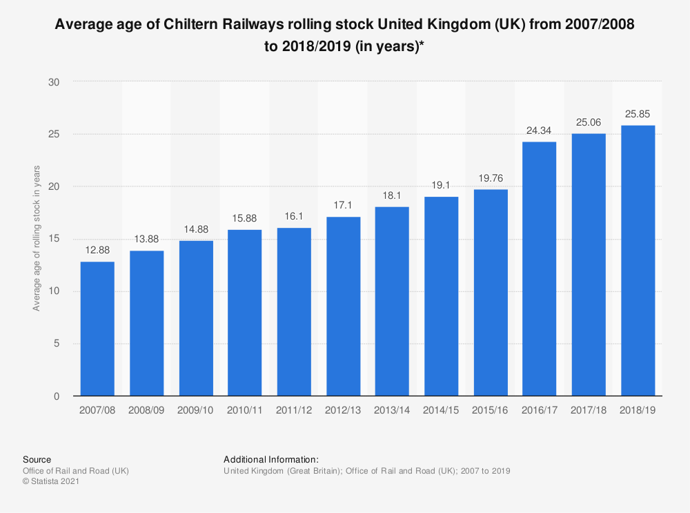 Statistic: Average age of Chiltern Railways rolling stock United Kingdom (UK) from 2007/2008 to 2017/2018 (in years)* | Statista