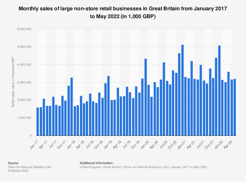 Statistic: Monthly sales of large non-store retail businesses in Great Britain from February 2016 to March 2019 (in 1,000 GBP) | Statista