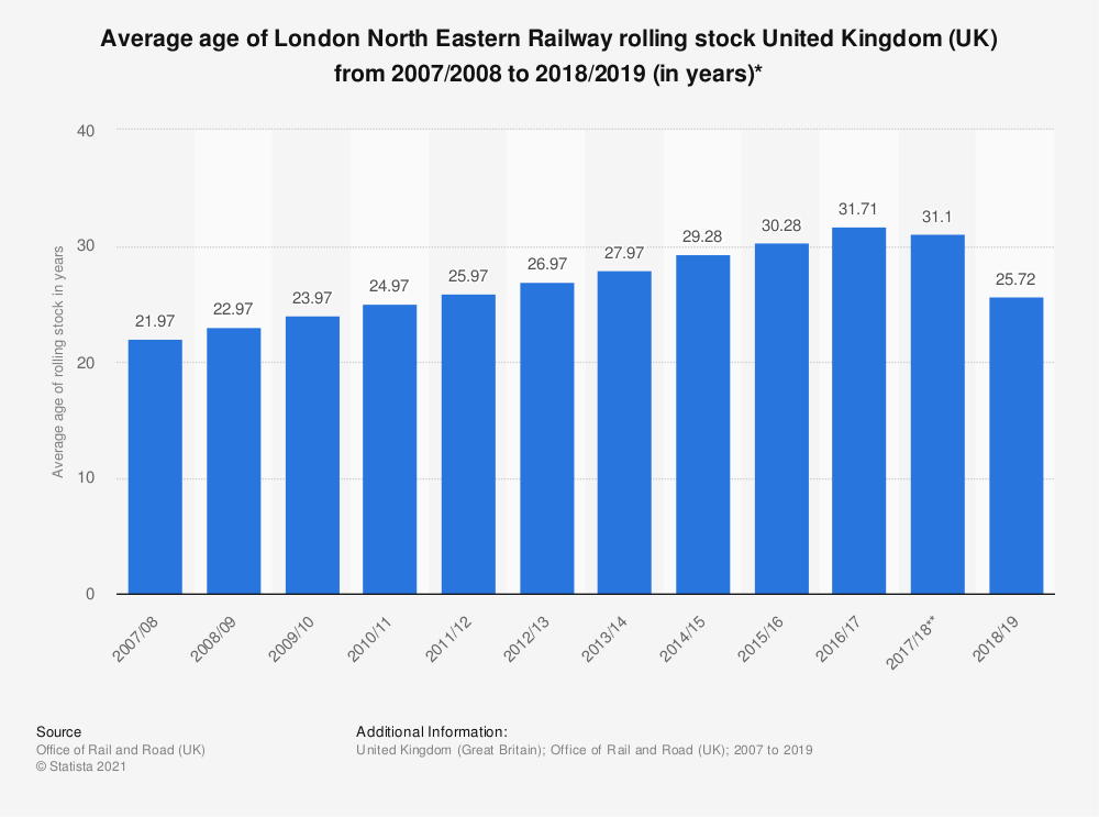 Statistic: Average age of Virgin Trains East Coast rolling stock United Kingdom (UK) from 2007/2008 to 2016/2017 (in years)* | Statista