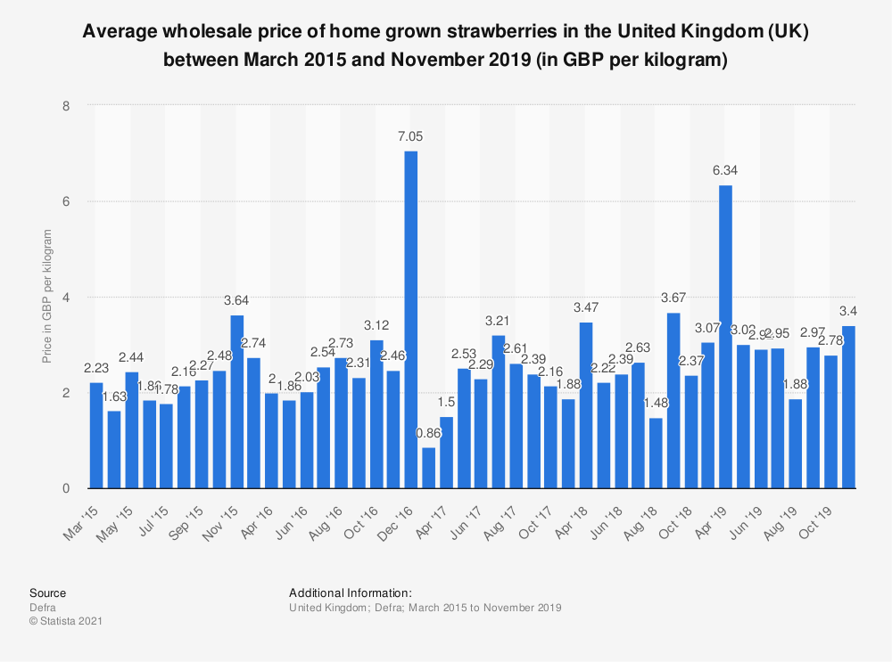 Statistic: Average wholesale price of home grown strawberries in the United Kingdom (UK) between March 2015 and November 2017 (in GBP per kilogram) | Statista