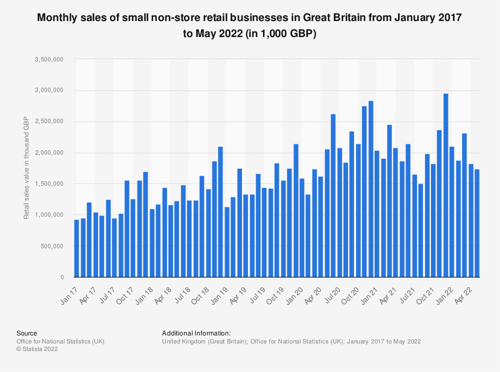 Statistic: Monthly sales of small non-store retail businesses in Great Britain from January 2017 to June 2021 (in 1,000 GBP)   Statista