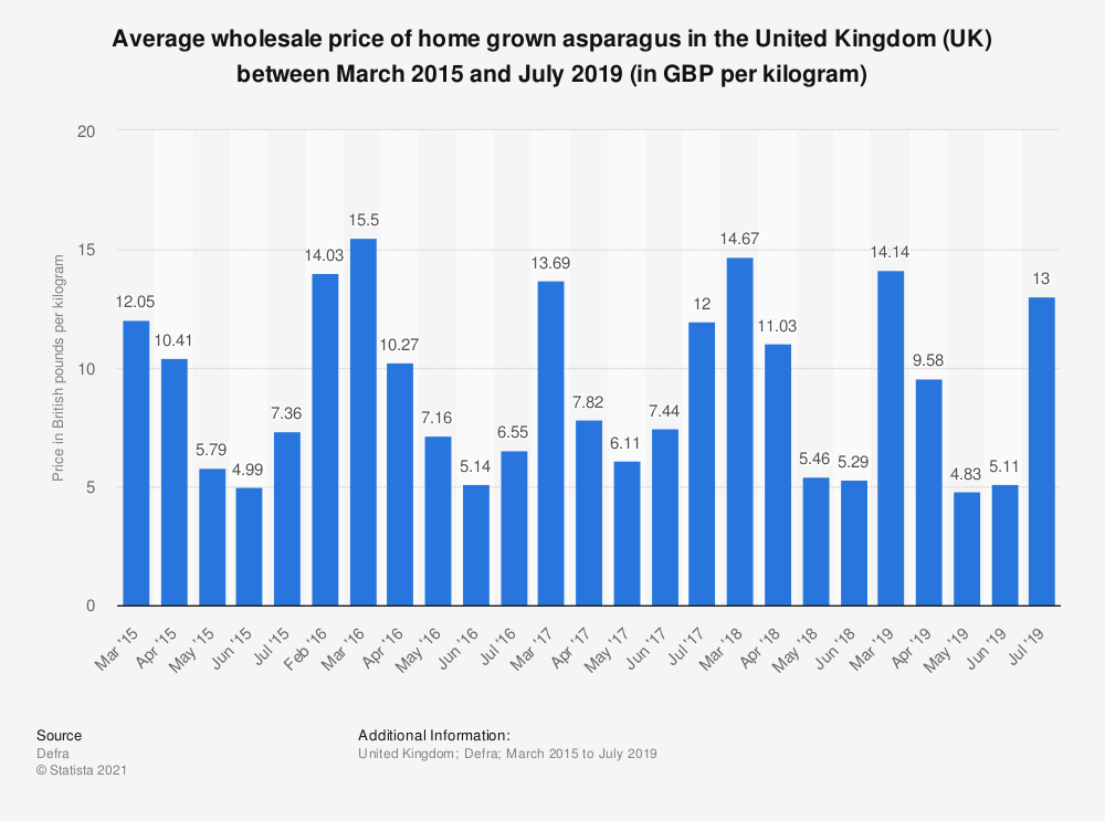 Statistic: Average wholesale price of home grown asparagus in the United Kingdom (UK) between March 2015 and July 2017 (in GBP per kilogram) | Statista