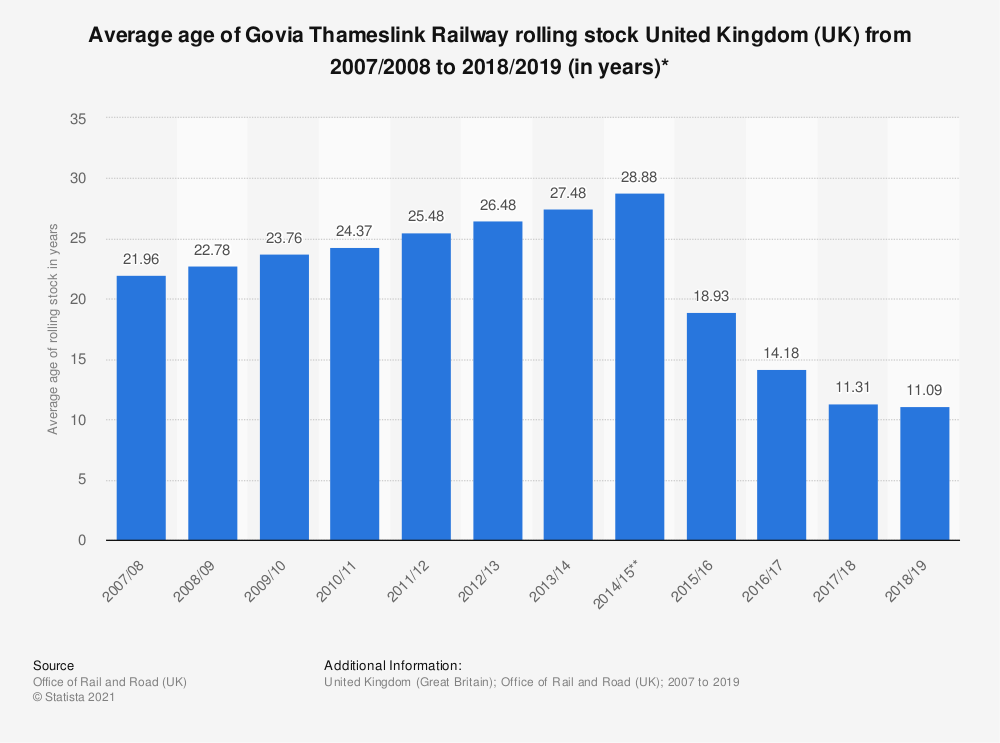 Statistic: Average age of Govia Thameslink Railway rolling stock United Kingdom (UK) from 2007/2008 to 2016/2017 (in years)* | Statista