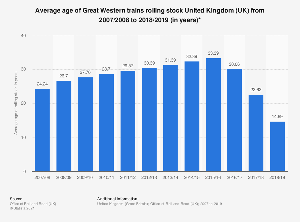 Statistic: Average age of Great Western trains rolling stock United Kingdom (UK) from 2007/2008 to 2018/2019 (in years)* | Statista