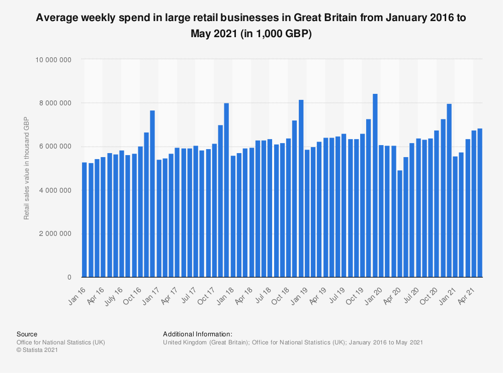 Statistic: Average weekly spend in large retail businesses in Great Britain from January 2016 to September 2019* (in 1,000 GBP)   Statista