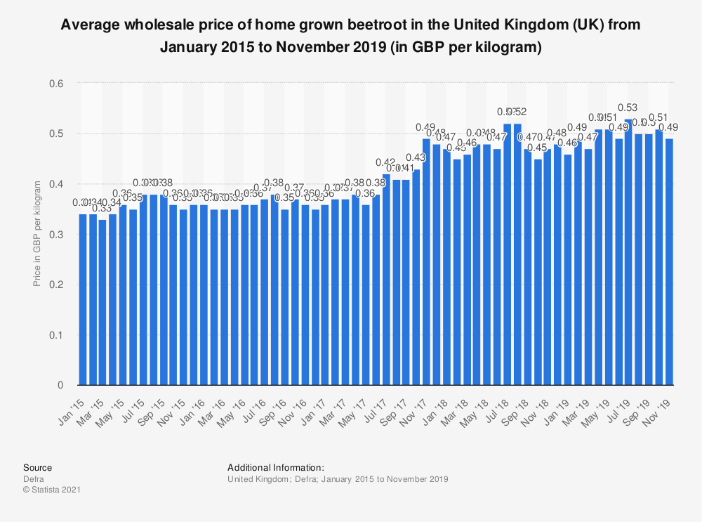 Statistic: Average wholesale price of home grown beetroot in the United Kingdom (UK) from January 2015 to November 2019 (in GBP per kilogram) | Statista