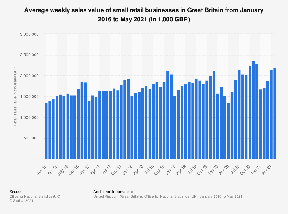 Statistic: Average weekly sales value of small retail businesses in Great Britain from January 2016 to September 2019 (in 1,000 GBP) | Statista