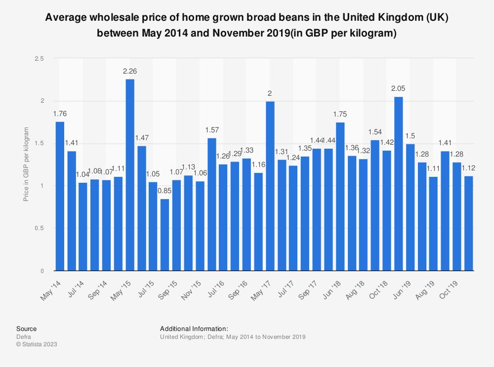 Statistic: Average wholesale price of home grown broad beans in the United Kingdom (UK) between May 2014  and November 2019(in GBP per kilogram) | Statista