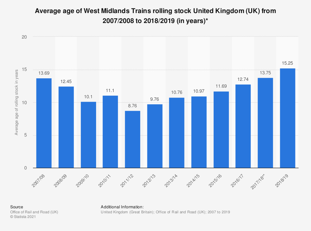 Statistic: Average age of West Midlands Trains rolling stock United Kingdom (UK) from 2007/2008 to 2018/2019 (in years)* | Statista