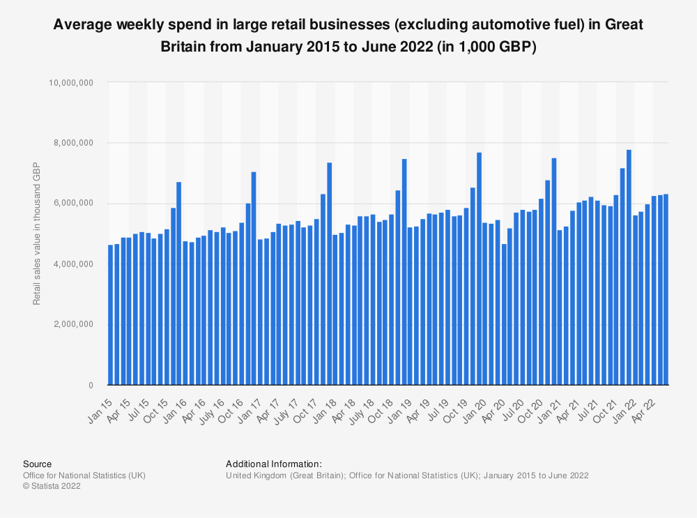 Statistic: Average weekly spend in large retail businesses (excluding automotive fuel) in Great Britain from January 2015 to September 2019* (in 1,000 GBP) | Statista