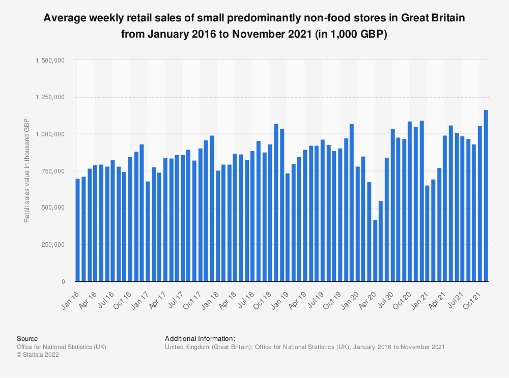 Statistic: Average weekly retail sales of small predominantly non-food stores in Great Britain from February 2016 to September 2019 (in 1,000 GBP) | Statista