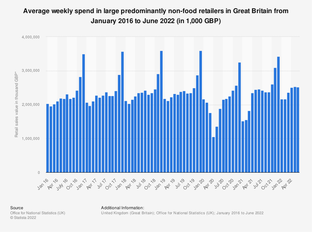 Statistic: Average weekly spend in large predominantly non-food retailers in Great Britain from February 2016 to September 2019* (in 1,000 GBP) | Statista