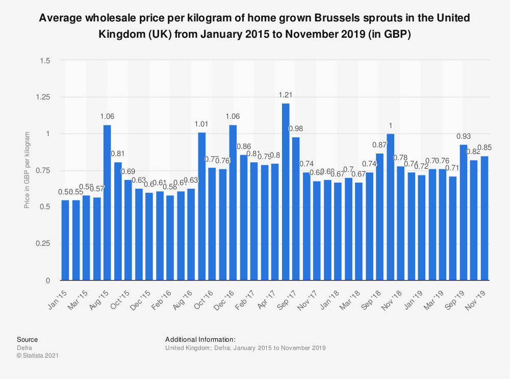 Statistic: Average wholesale price per kilogram of home grown Brussels sprouts in the United Kingdom (UK) from January 2015 to November 2019 (in GBP) | Statista