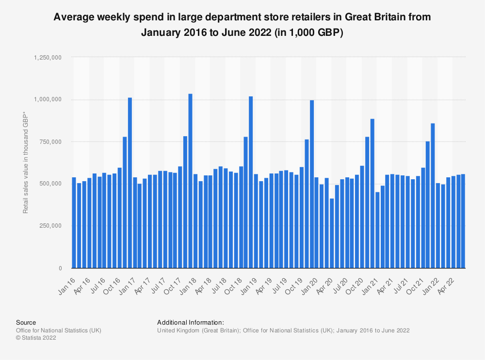 Statistic: Average weekly spend in large department store retailers in Great Britain from February 2016 to September 2019* (in 1,000 GBP)   Statista