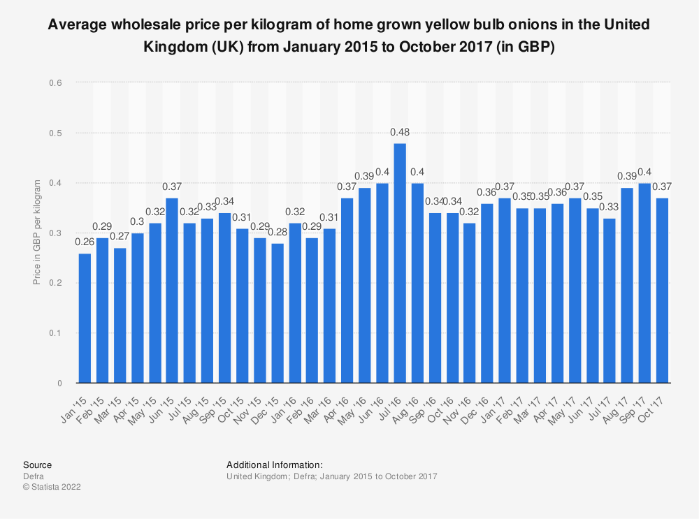 Statistic: Average wholesale price per kilogram of home grown yellow bulb onions in the United Kingdom (UK) from January 2015 to October 2017 (in GBP) | Statista