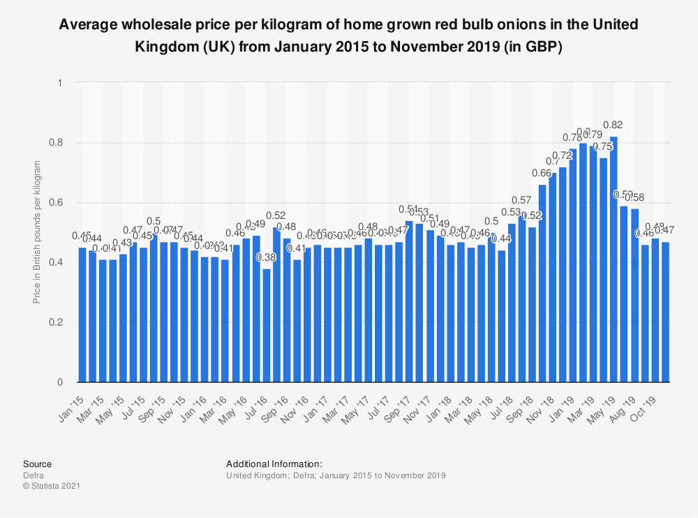 Statistic: Average wholesale price per kilogram of home grown red bulb onions in the United Kingdom (UK) from January 2015  to November 2019 (in GBP) | Statista