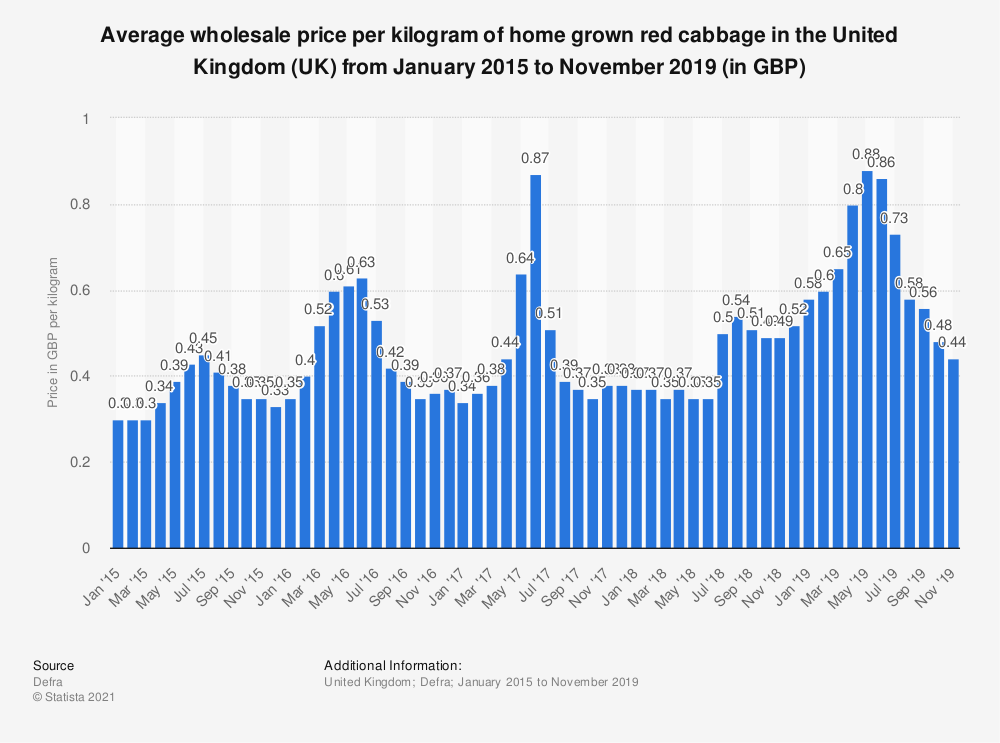 Statistic: Average wholesale price per kilogram of home grown red cabbage in the United Kingdom (UK) from January 2015  to June 2018 (in GBP) | Statista