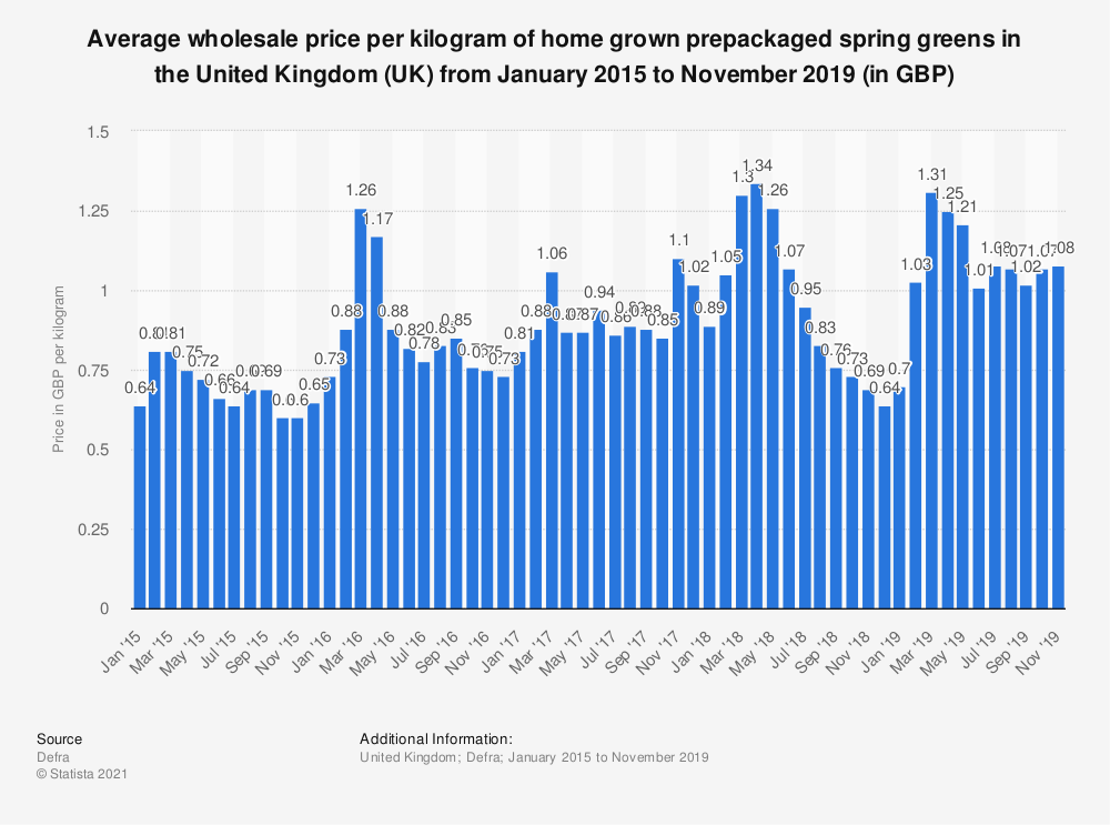 Statistic: Average wholesale price per kilogram of home grown prepackaged spring greens in the United Kingdom (UK) from January 2015 to June 2018 (in GBP) | Statista