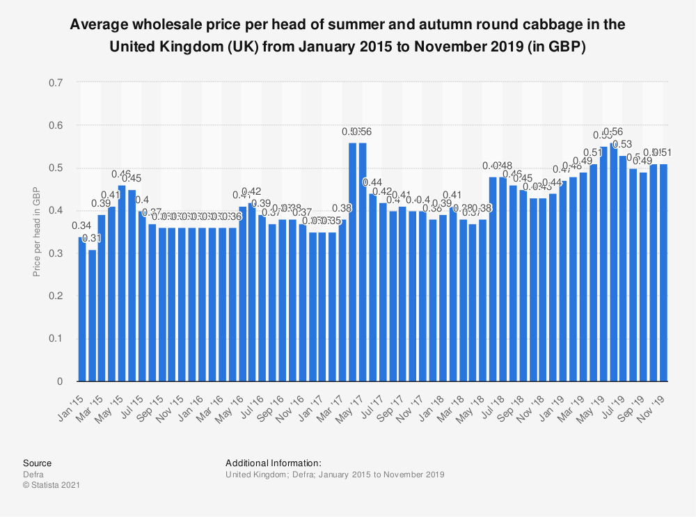 Statistic: Average wholesale price per head of summer and autumn round cabbage in the United Kingdom (UK) from January 2015 to November 2019 (in GBP) | Statista