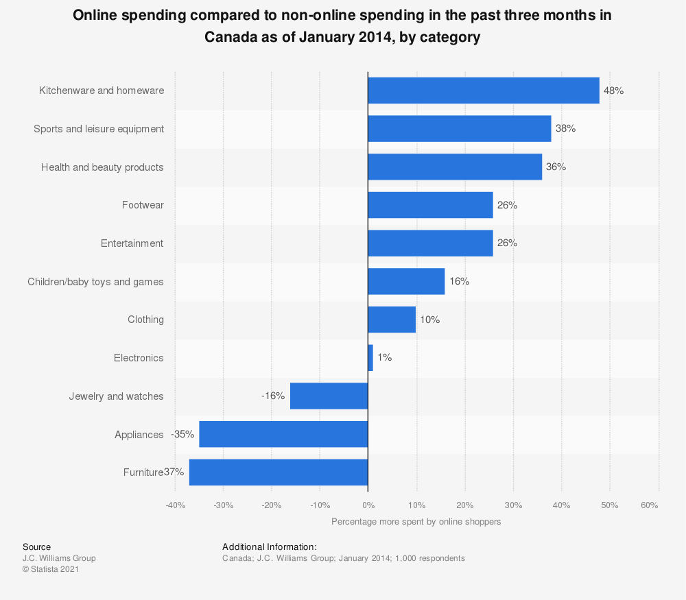 Statistic: Online spending compared to non-online spending in the past three months in Canada as of January 2014, by category | Statista