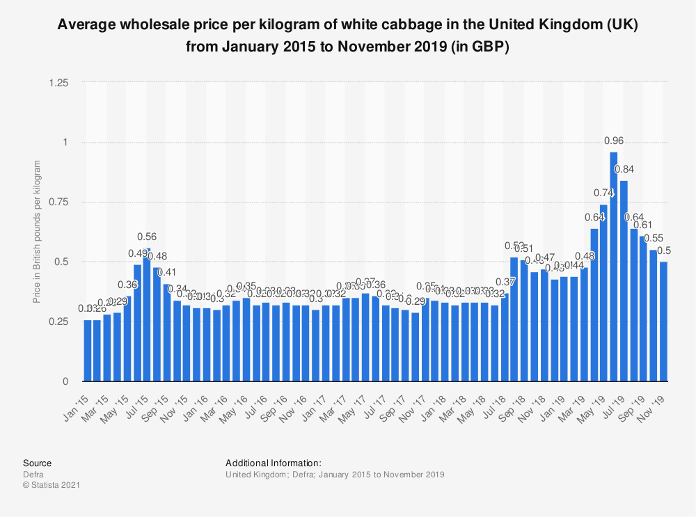Statistic: Average wholesale price per kilogram of white cabbage in the United Kingdom (UK) from January 2015 to November 2019 (in GBP) | Statista