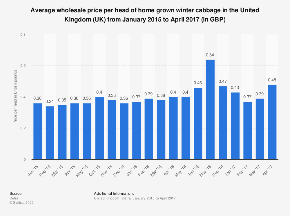Statistic: Average wholesale price per head of home grown winter cabbage in the United Kingdom (UK) from January 2015 to April 2017 (in GBP) | Statista