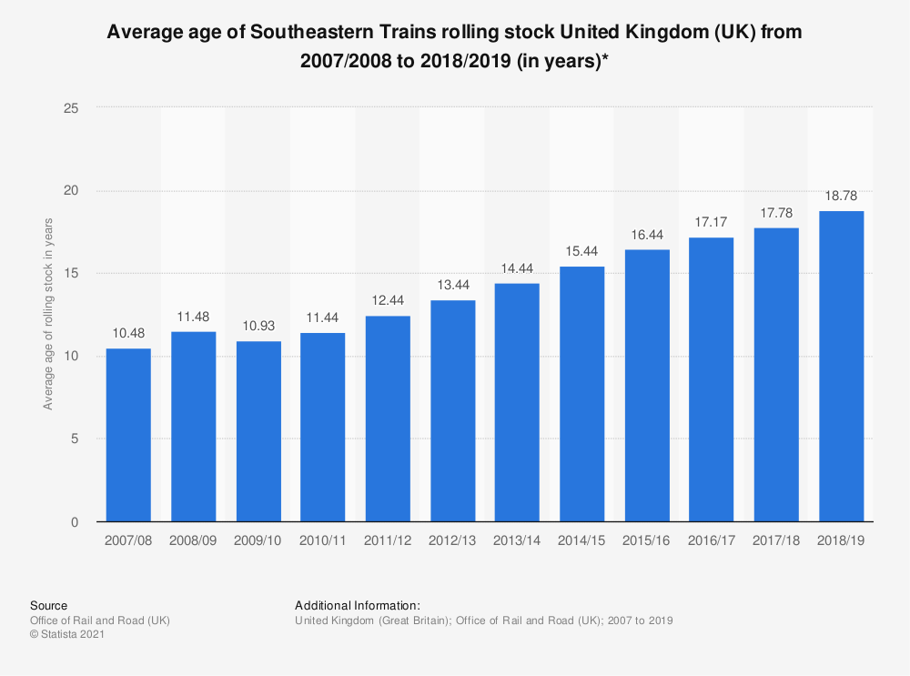 Statistic: Average age of Southeastern Trains rolling stock United Kingdom (UK) from 2007/2008 to 2018/2019 (in years)* | Statista