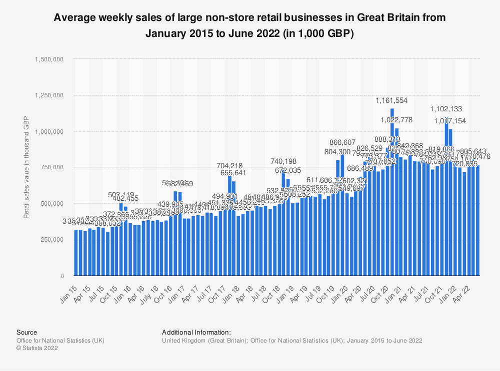 Statistic: Average weekly sales of large non-store retail businesses in Great Britain from January 2015 to May 2021 (in 1,000 GBP) | Statista