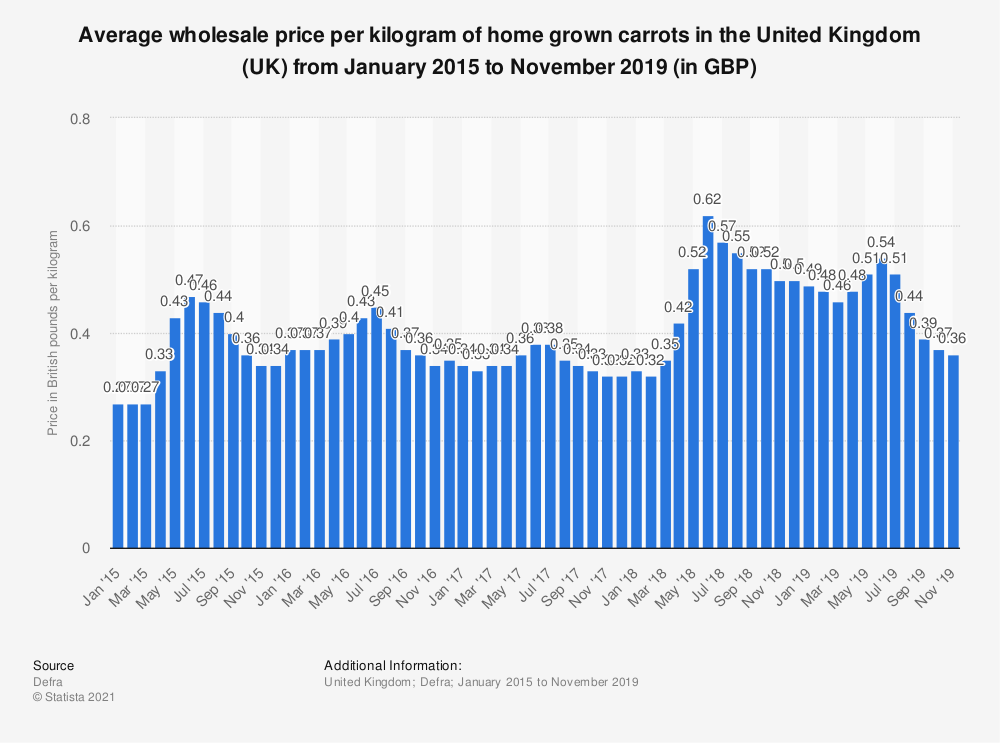 Statistic: Average wholesale price per kilogram of home grown carrots in the United Kingdom (UK) from January 2015 to June 2018 (in GBP) | Statista
